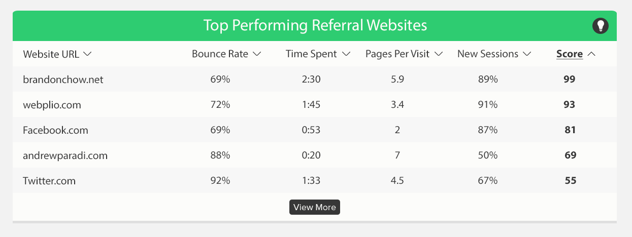 In this table from the Webplio Dashboard, Webplio Scores simplify analysis of referral traffic. Instead of looking at up to 5 different metrics, users only need to look at a single Webplio Score to quickly understand where their best referral traffic is coming from.